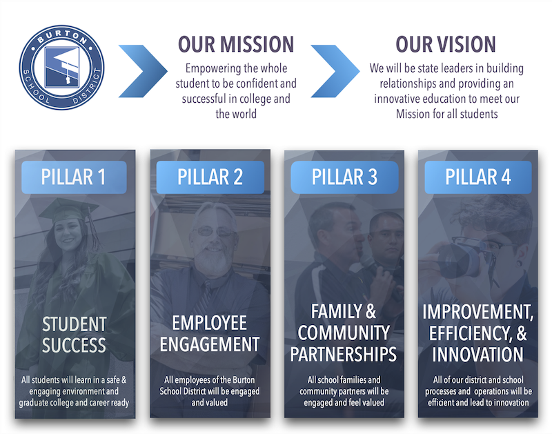BSD Mission and Vision