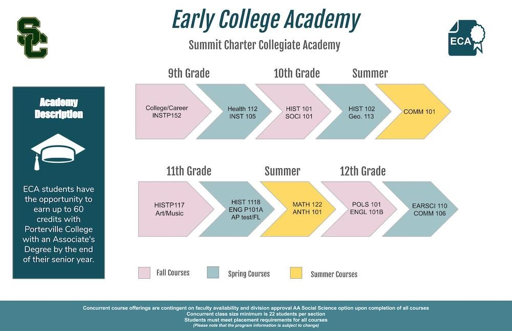College Express course sequence